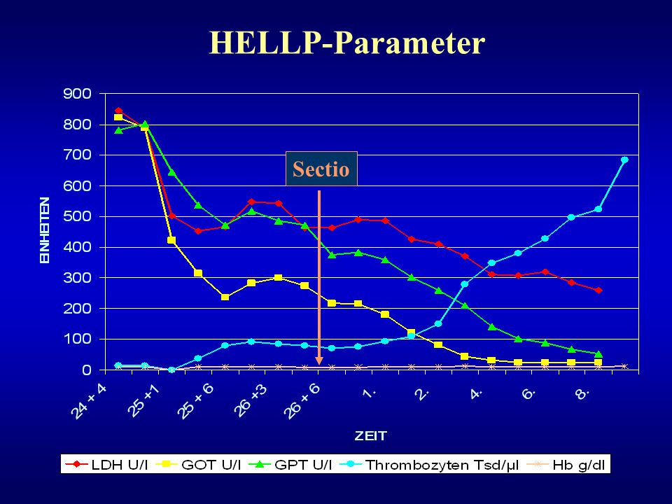 HELLP-Parameter Sectio