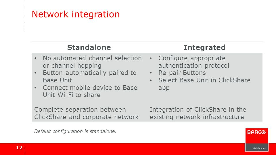 Network integration Standalone Integrated