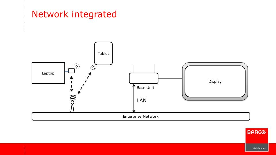 Network integrated
