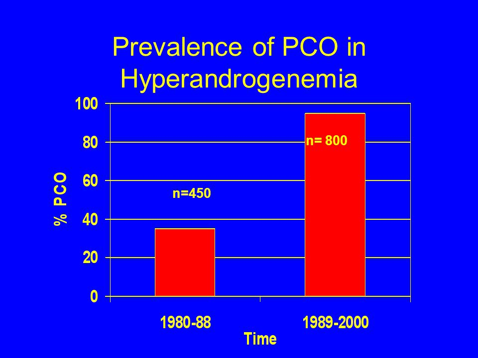 Prevalence of PCO in Hyperandrogenemia
