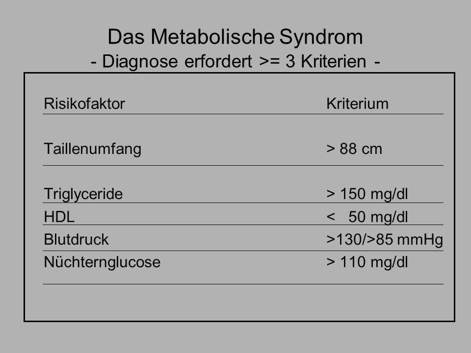 Das Metabolische Syndrom - Diagnose erfordert >= 3 Kriterien -