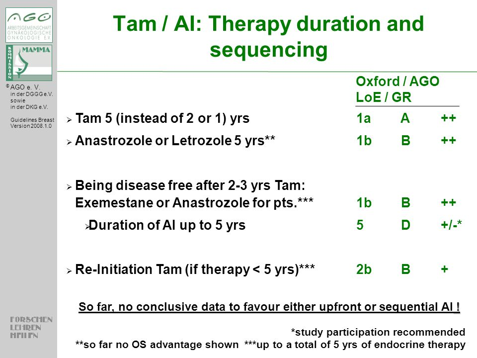 Tam / AI: Therapy duration and sequencing