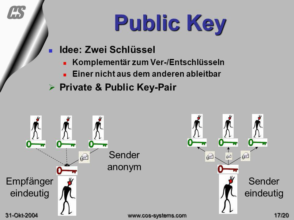 Public Key Idee: Zwei Schlüssel Private & Public Key-Pair