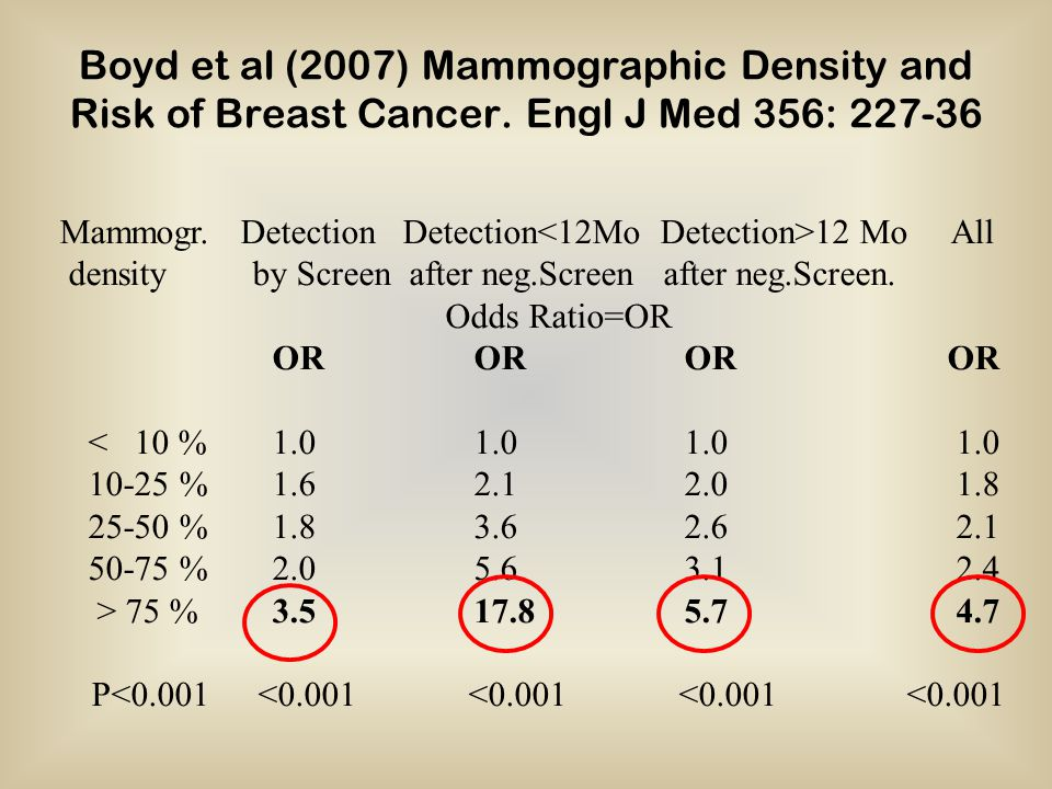 Boyd et al (2007) Mammographic Density and Risk of Breast Cancer