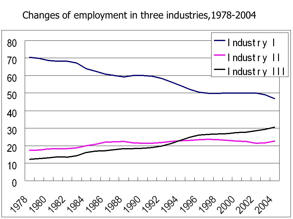 Changes of employment in three industries,1978-2004