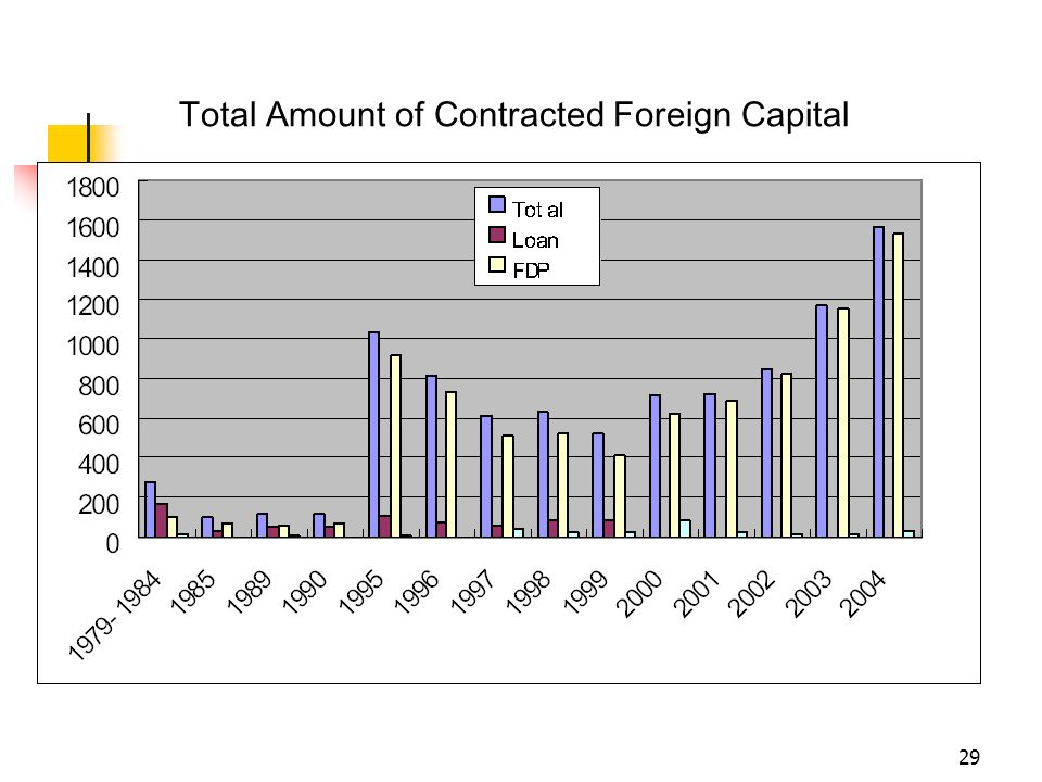 Total Amount of Contracted Foreign Capital
