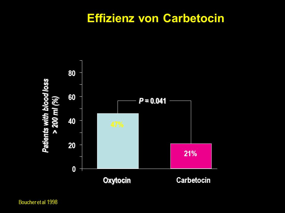 Effizienz von Carbetocin Patients with blood loss