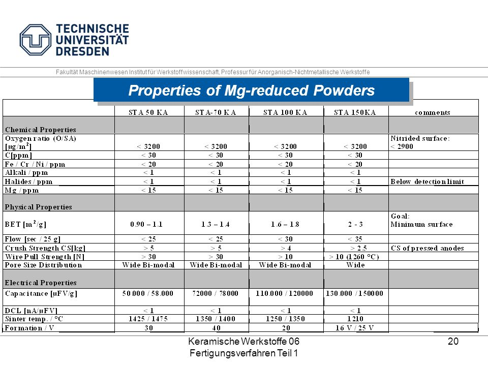 Properties of Mg-reduced Powders