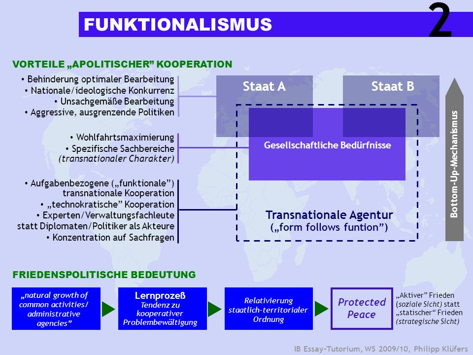 "Bottom-Up-Mechanismus Transnationale Agentur (""form follows funtion )"