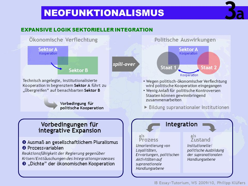 Vorbedingungen für integrative Expansion