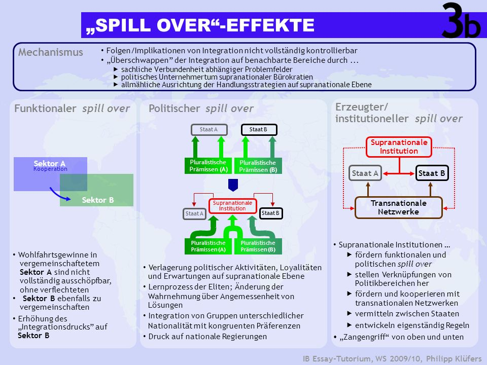 "3 b ""SPILL OVER -EFFEKTE Mechanismus Funktionaler spill over"