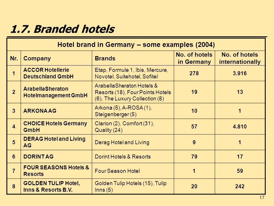 1.7. Branded hotels Hotel brand in Germany – some examples (2004) Nr.