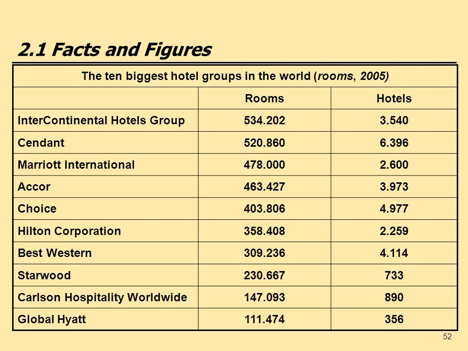 The ten biggest hotel groups in the world (rooms, 2005)