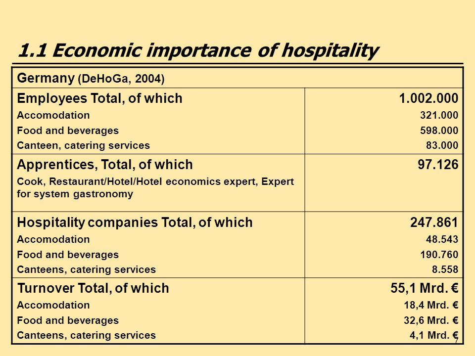 1.1 Economic importance of hospitality