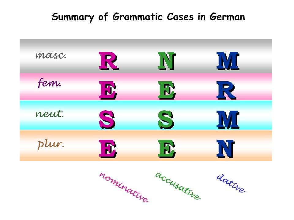 R E S N E S M R N Summary of Grammatic Cases in German masc. fem.