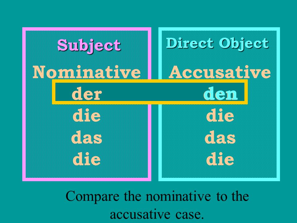 Compare the nominative to the accusative case.