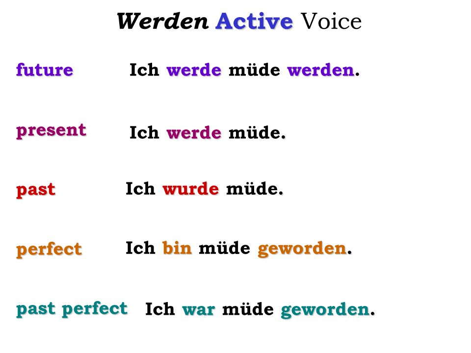 Werden Active Voice future present past perfect past perfect