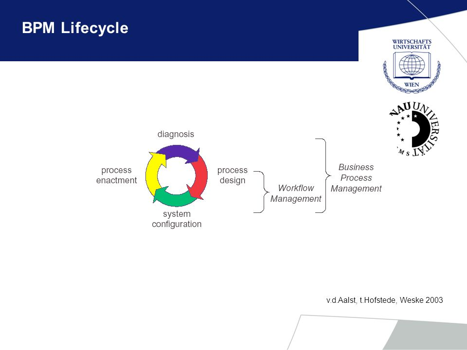 BPM Lifecycle v.d.Aalst, t.Hofstede, Weske 2003