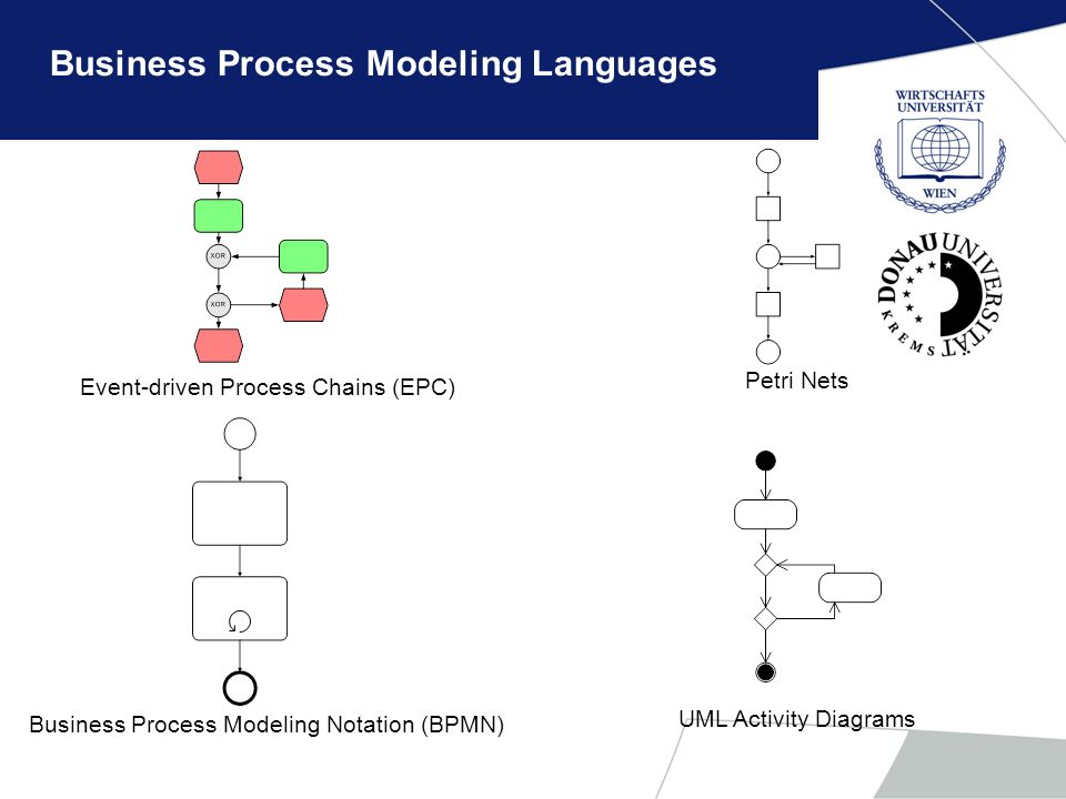Business Process Modeling Languages