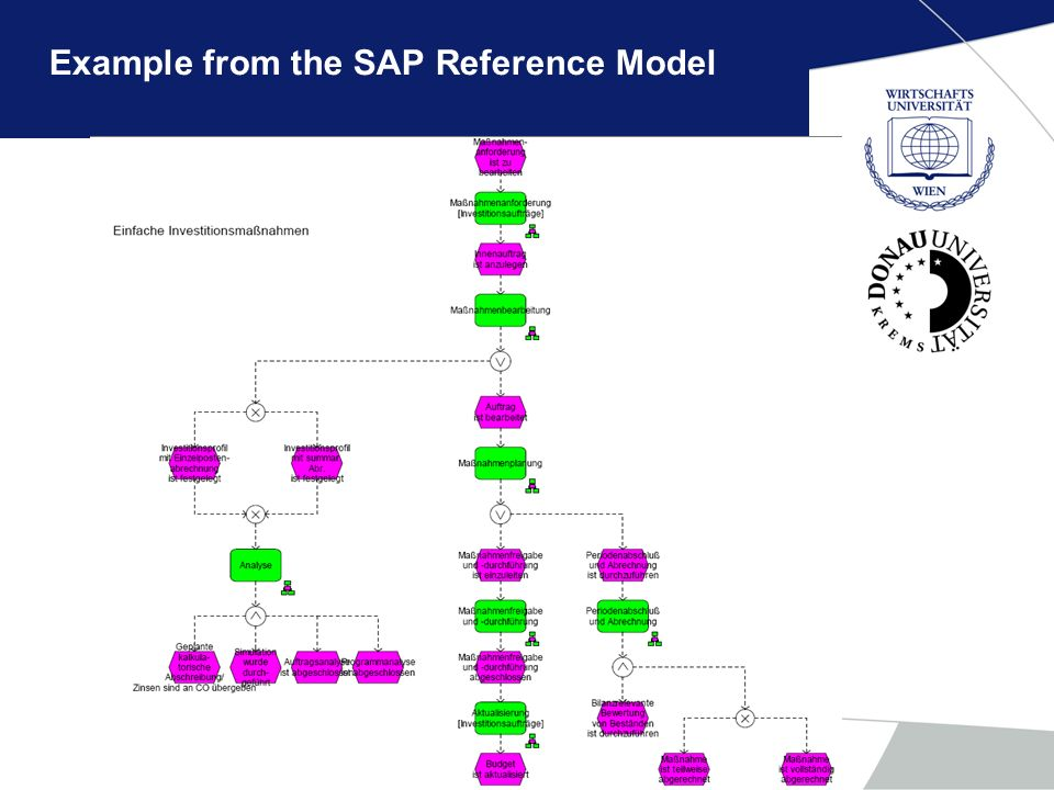Example from the SAP Reference Model