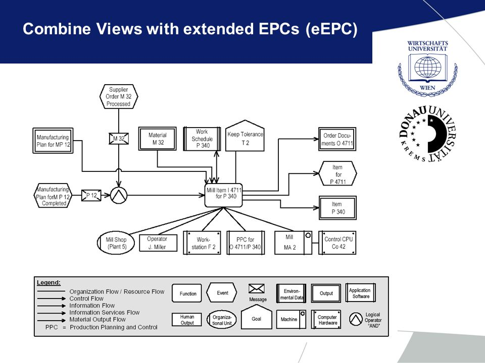 Combine Views with extended EPCs (eEPC)