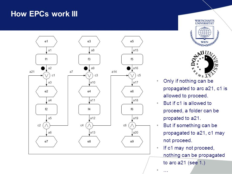 How EPCs work III Only if nothing can be propagated to arc a21, c1 is allowed to proceed.
