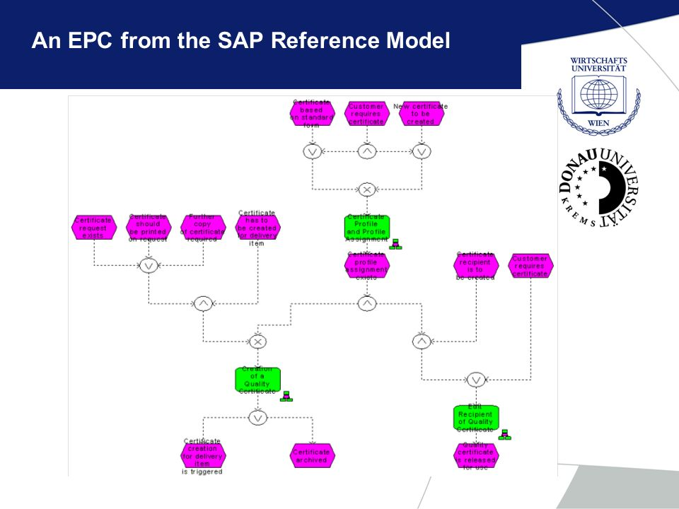 An EPC from the SAP Reference Model