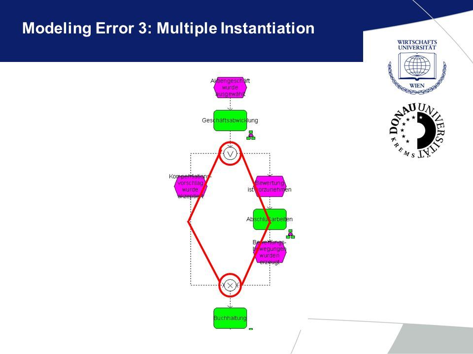 Modeling Error 3: Multiple Instantiation