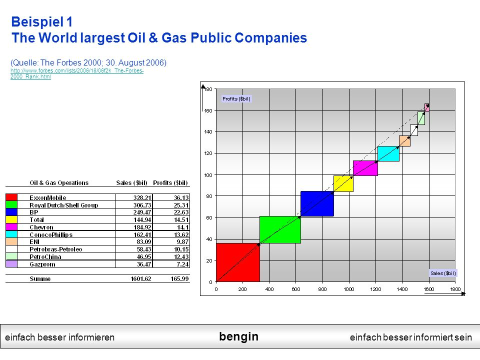 Beispiel 1 The World largest Oil & Gas Public Companies