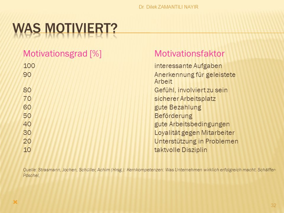 Was motiviert Motivationsgrad [%] Motivationsfaktor