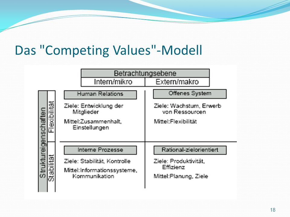 Das Competing Values -Modell