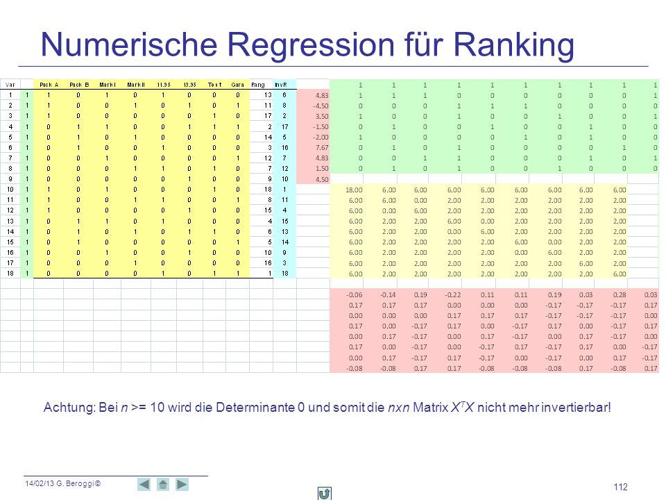 Numerische Regression für Ranking