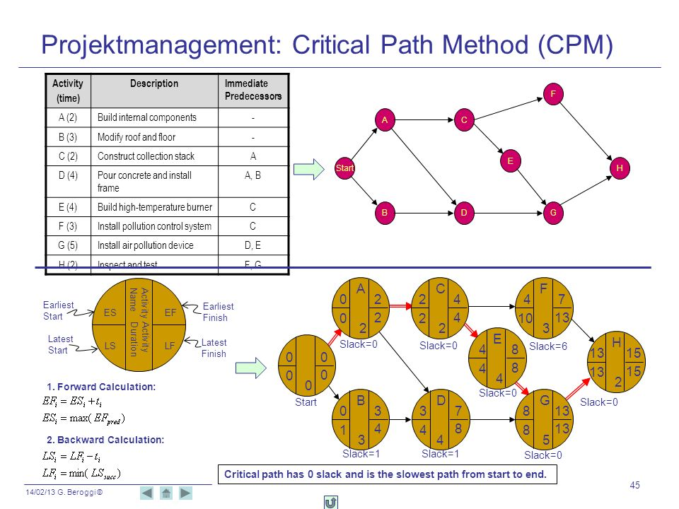 Projektmanagement: Critical Path Method (CPM)