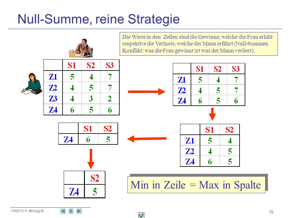 Null-Summe, reine Strategie