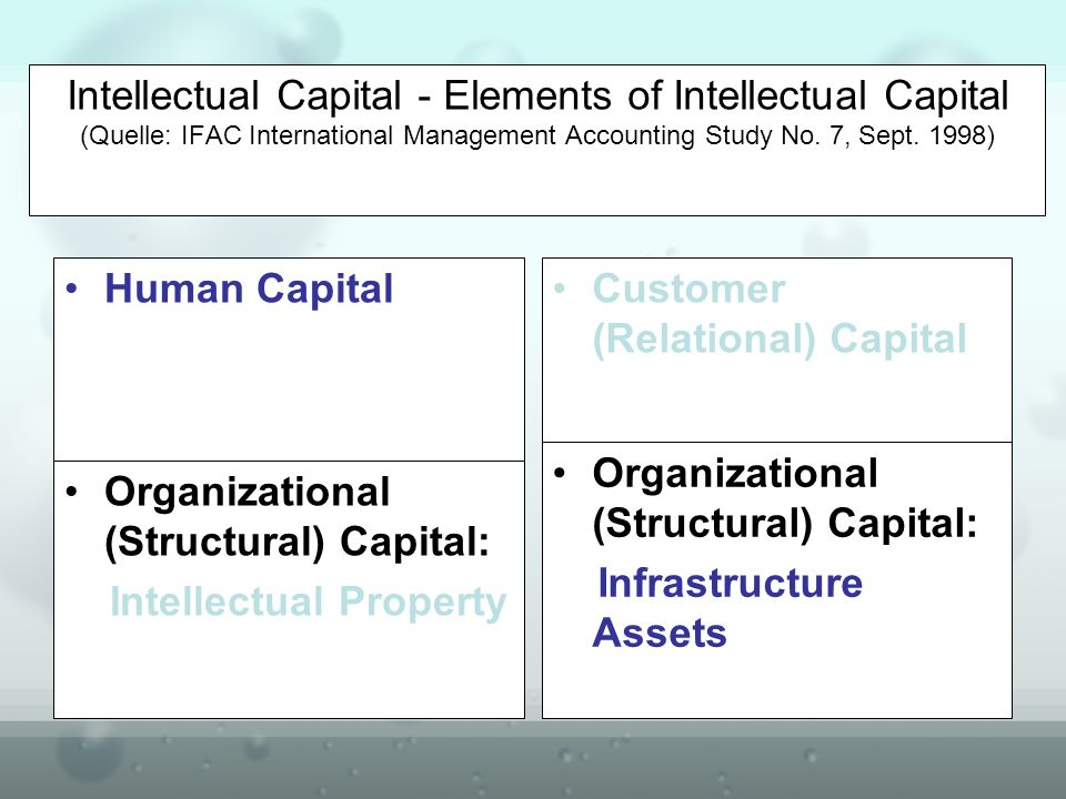 Intellectual Capital - Elements of Intellectual Capital (Quelle: IFAC International Management Accounting Study No. 7, Sept. 1998)