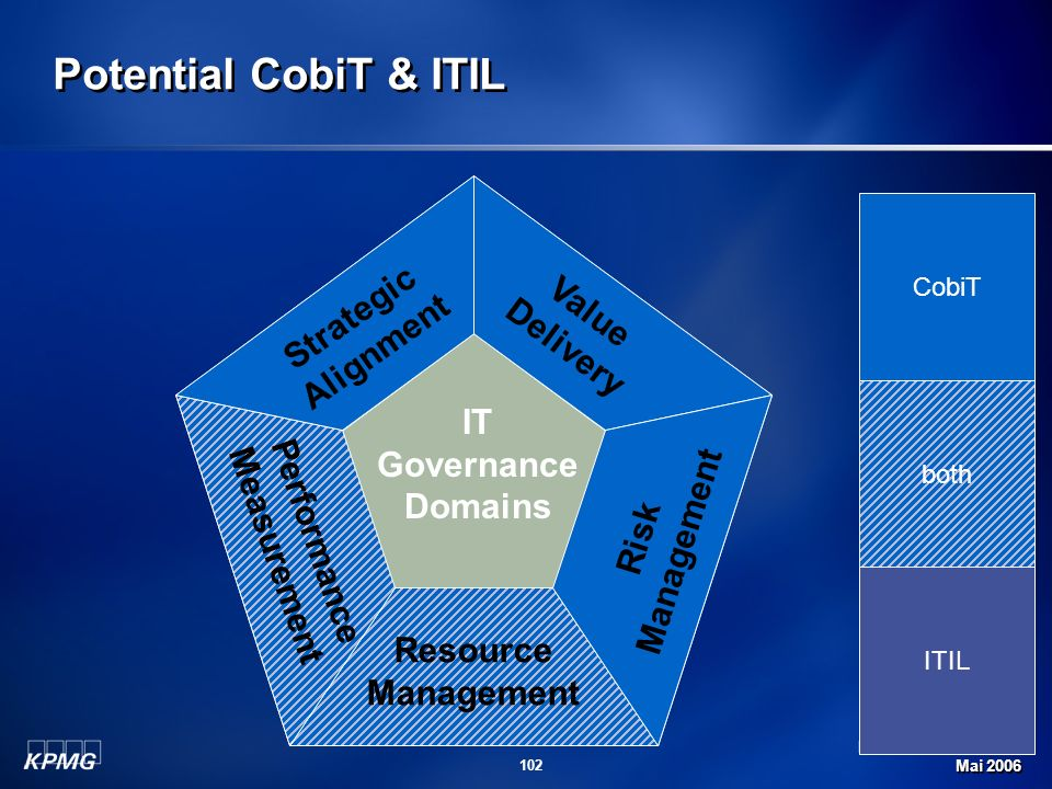 Potential CobiT & ITIL Strategic Alignment Value Delivery Management