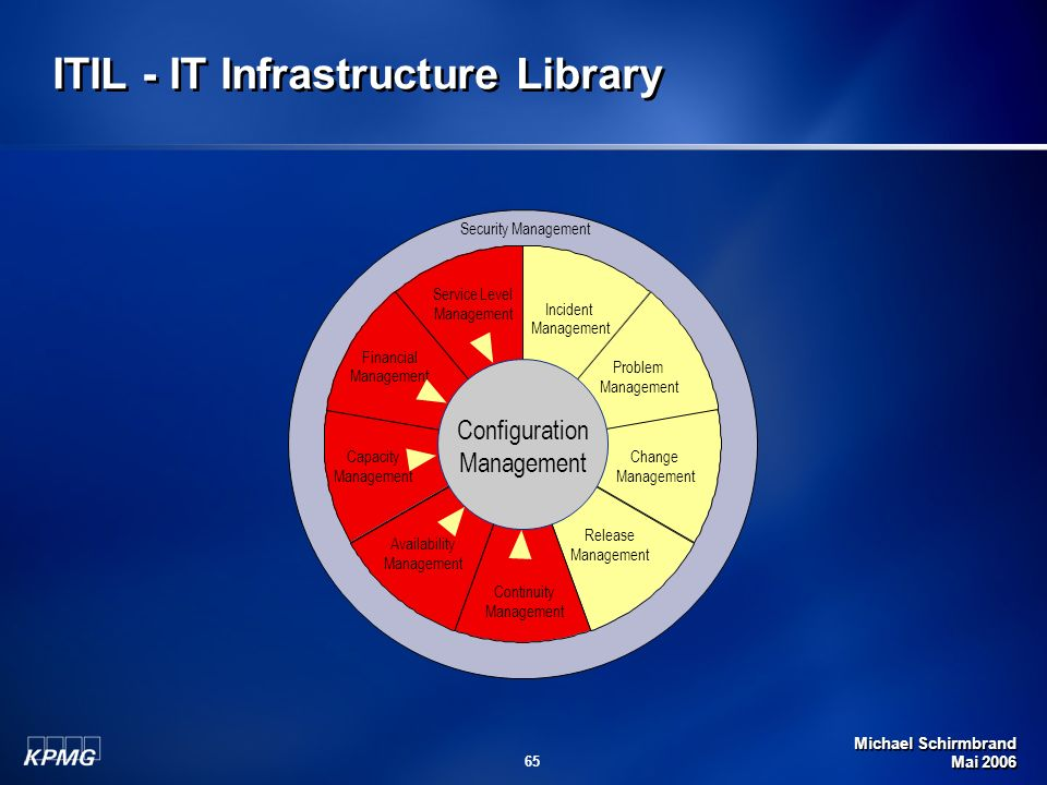 ITIL - IT Infrastructure Library