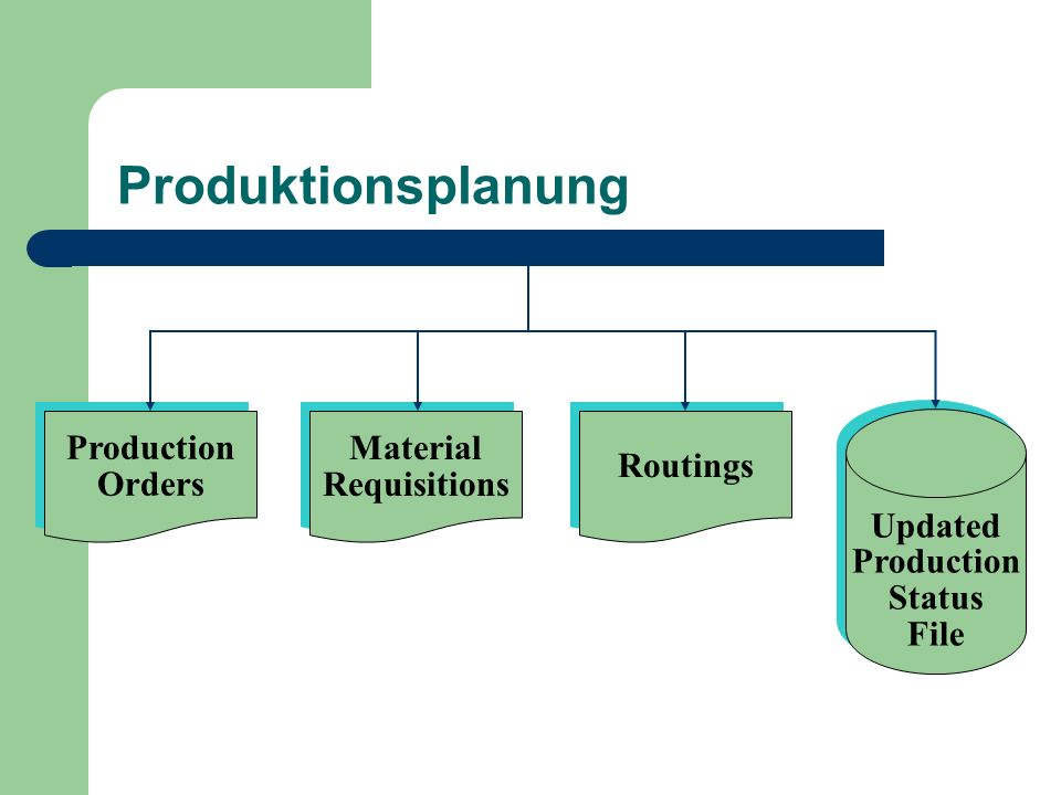 Produktionsplanung Production Orders Material Requisitions Routings
