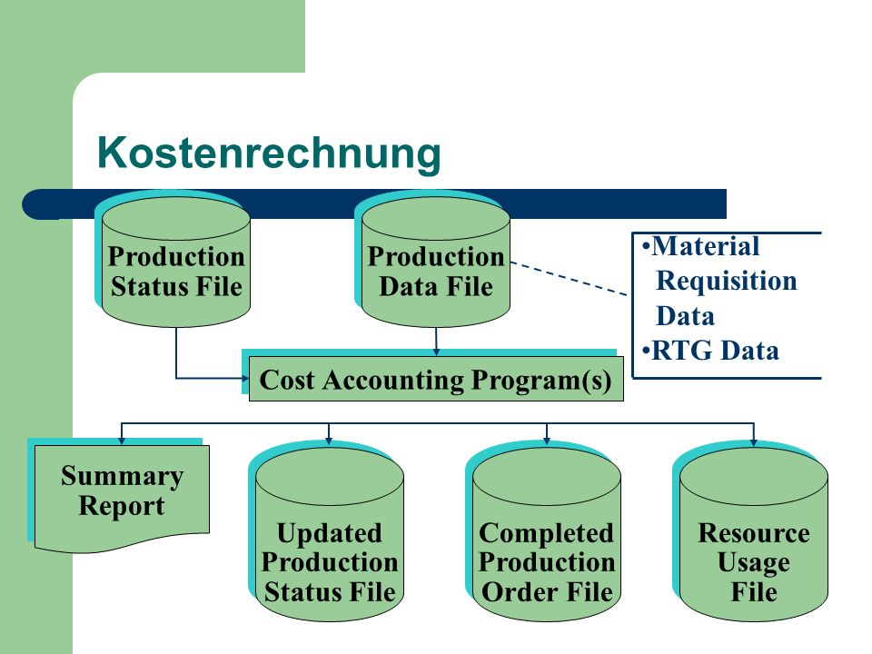 Cost Accounting Program(s)