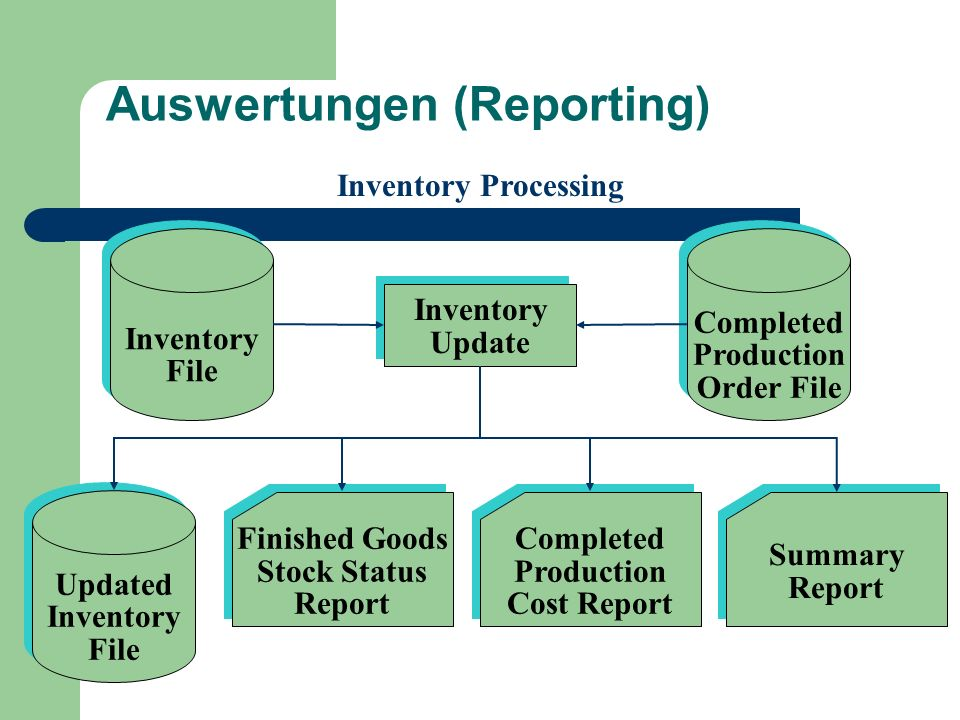 Auswertungen (Reporting)