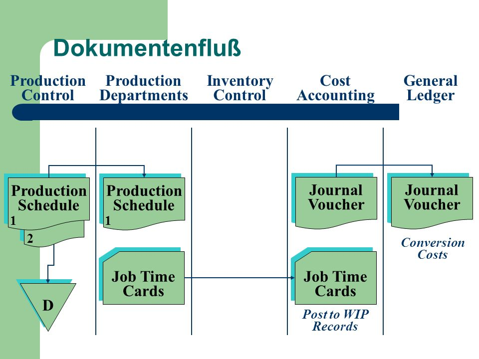 Dokumentenfluß Production Control Production Departments Inventory