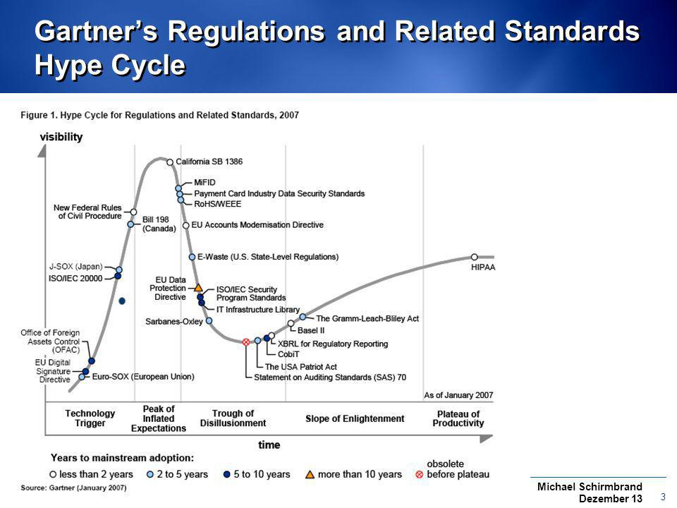 Gartner's Regulations and Related Standards Hype Cycle