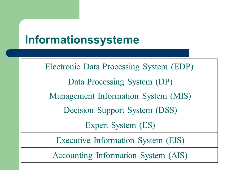 Informationssysteme Electronic Data Processing System (EDP)