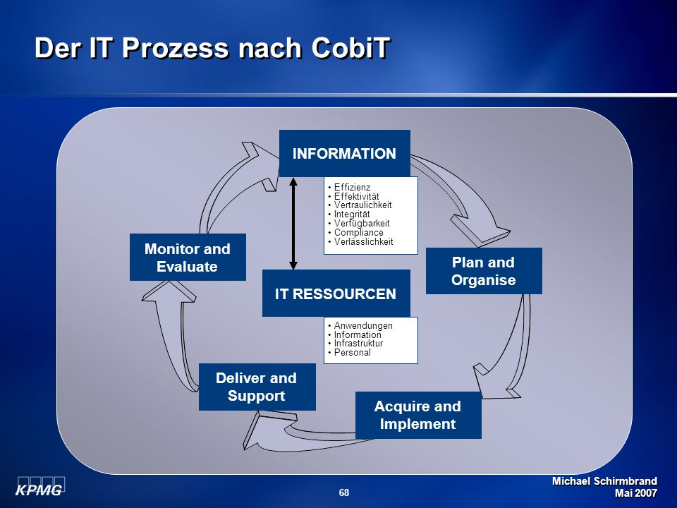 Der IT Prozess nach CobiT