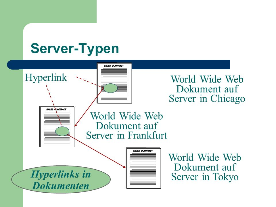 Server-Typen Hyperlink World Wide Web Dokument auf Server in Chicago