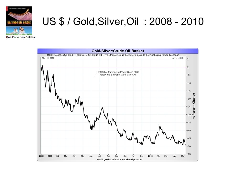 US $ / Gold,Silver,Oil :