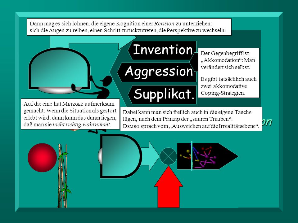 Invention Revision Aggression Supplikat. Assimilation Akkomodation