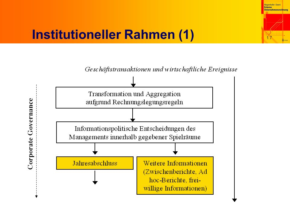 Institutioneller Rahmen (1)