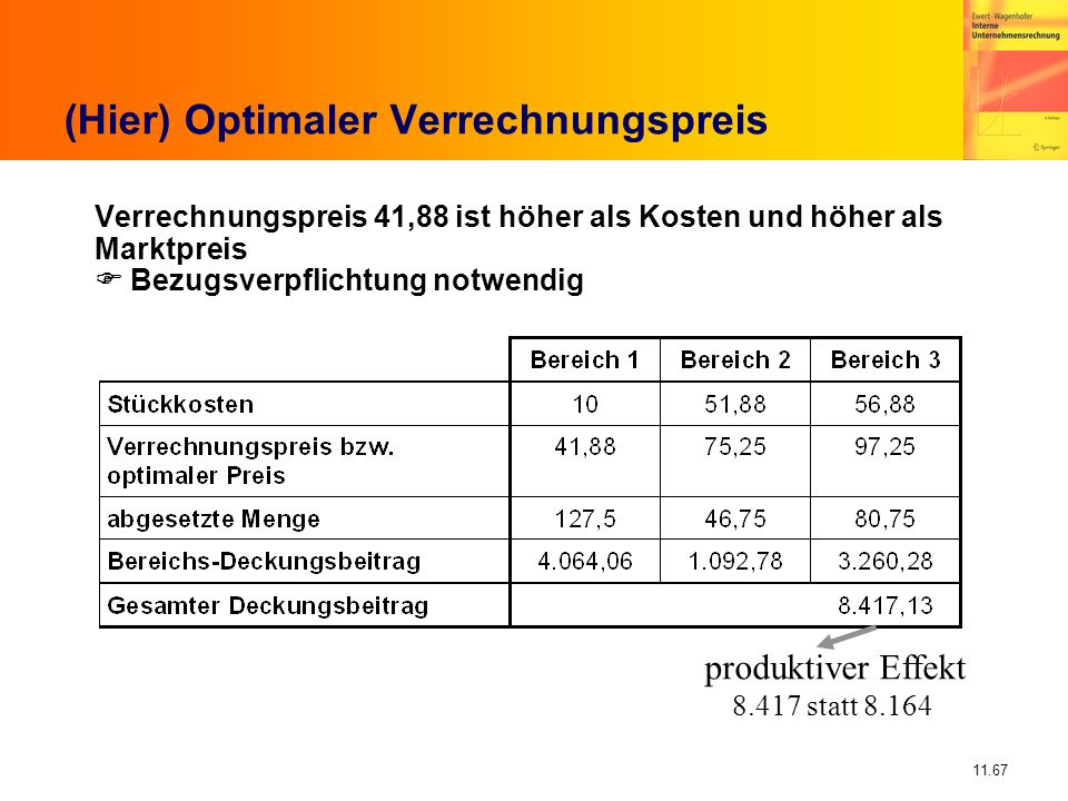 (Hier) Optimaler Verrechnungspreis