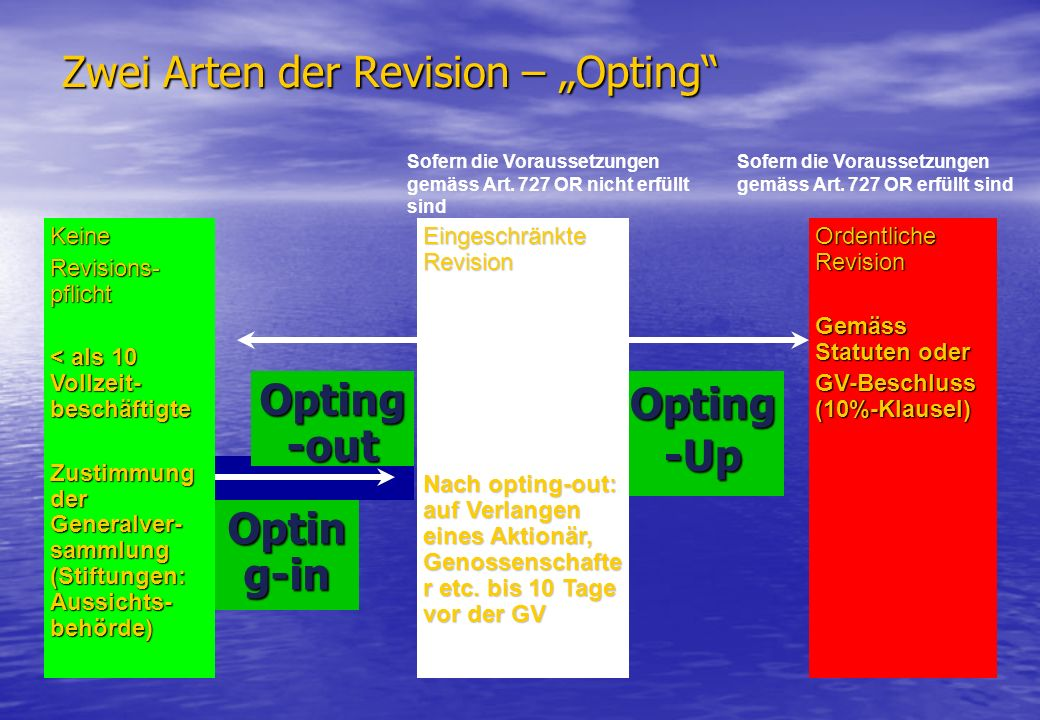 "Zwei Arten der Revision – ""Opting"